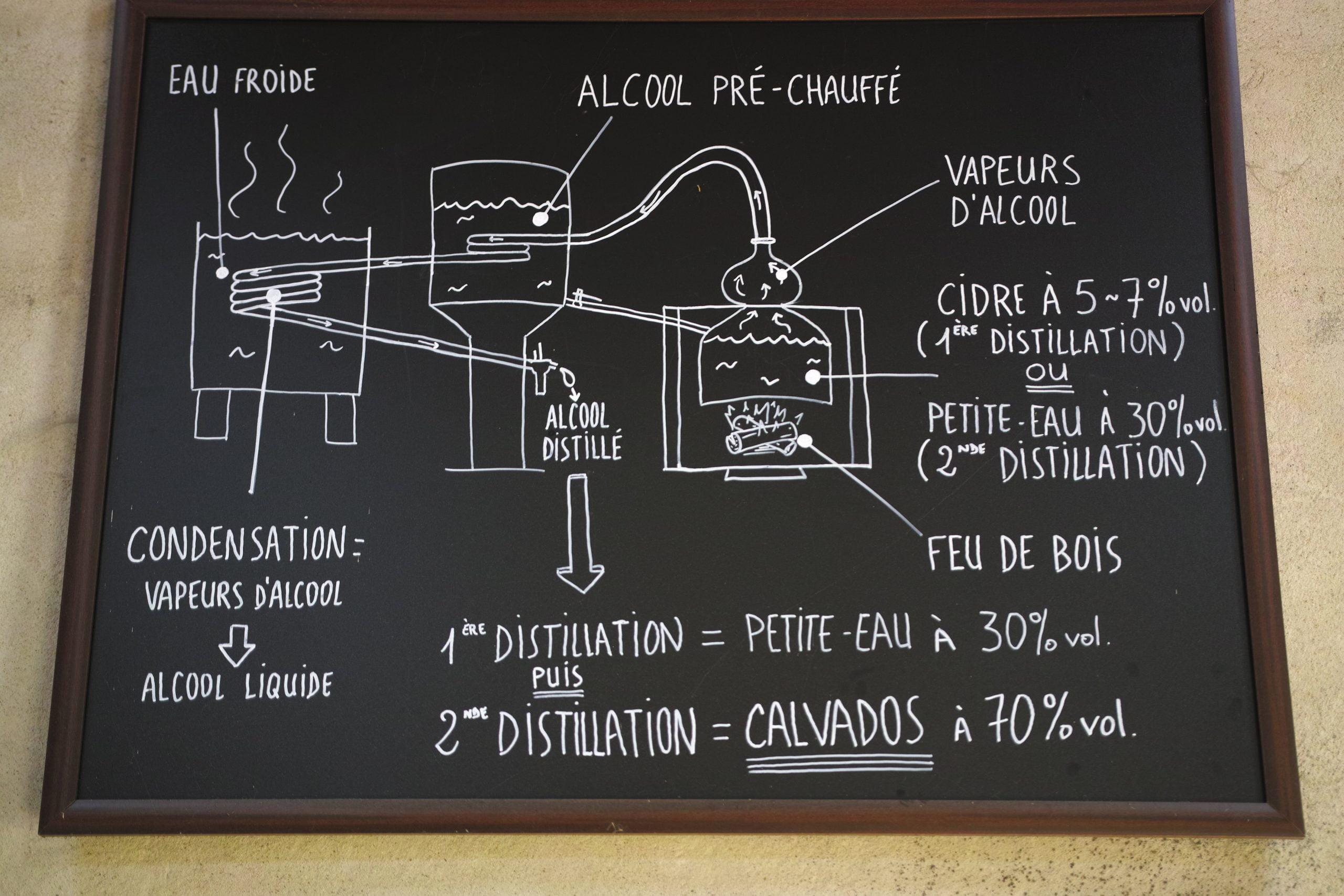 Le procédé de double distillation,